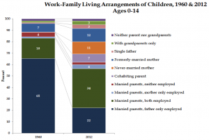 Source: Author calculations from the 1960 US Census and the 2012 American Community Survey, with data from IPUMS.org. Notes: The Census data only identify one parent per child, so married and cohabiting parent couples are identified by the relationship status of the parent (a married mother, for example, may be married to the biological, adopted, or step father of the child). Single fathers include never-married and formerly-married fathers who are not cohabiting or married. Click to expand.