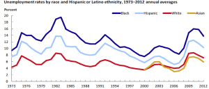 Source: U.S. Bureau of Labor Statistics, (2013). Labor force characteristics by race and ethnicity, 2012.