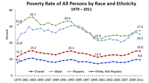 Source: U.S. Department of Health and Human Services, Office of the Assistant Secretary for Planning and Evaluation. Information on poverty and income statistics: A summary of 2012 current population survey data.