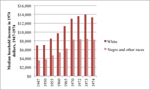 "Source: Historical Statistics of Black America: Agriculture to Labor & Employment. Table 987: Median Family Income 1950-1973. Original source: ""Median Income of Families: 1950 to 1974,"" Current Population Reports, Special Studies, Series P-23, No. 54. The Social and Economic Status of the Black Population in the United States, 1974, 1975, p. 25. Primary source: U.S. Department of Commerce, Social and Economic Statistics Administration Bureau of the Census."