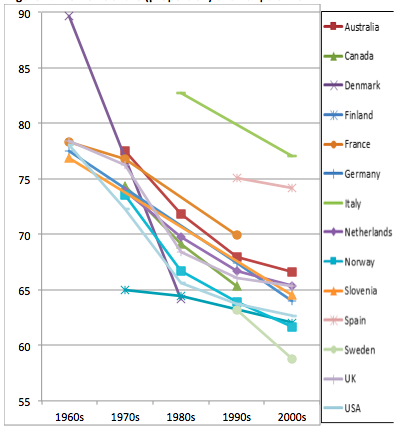 Fig 2: Women's Share (Proportion) of All Unpaid Work
