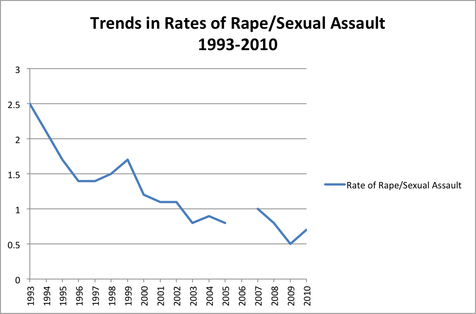 Trends in Rates of Rape and Sexual Assault Graph