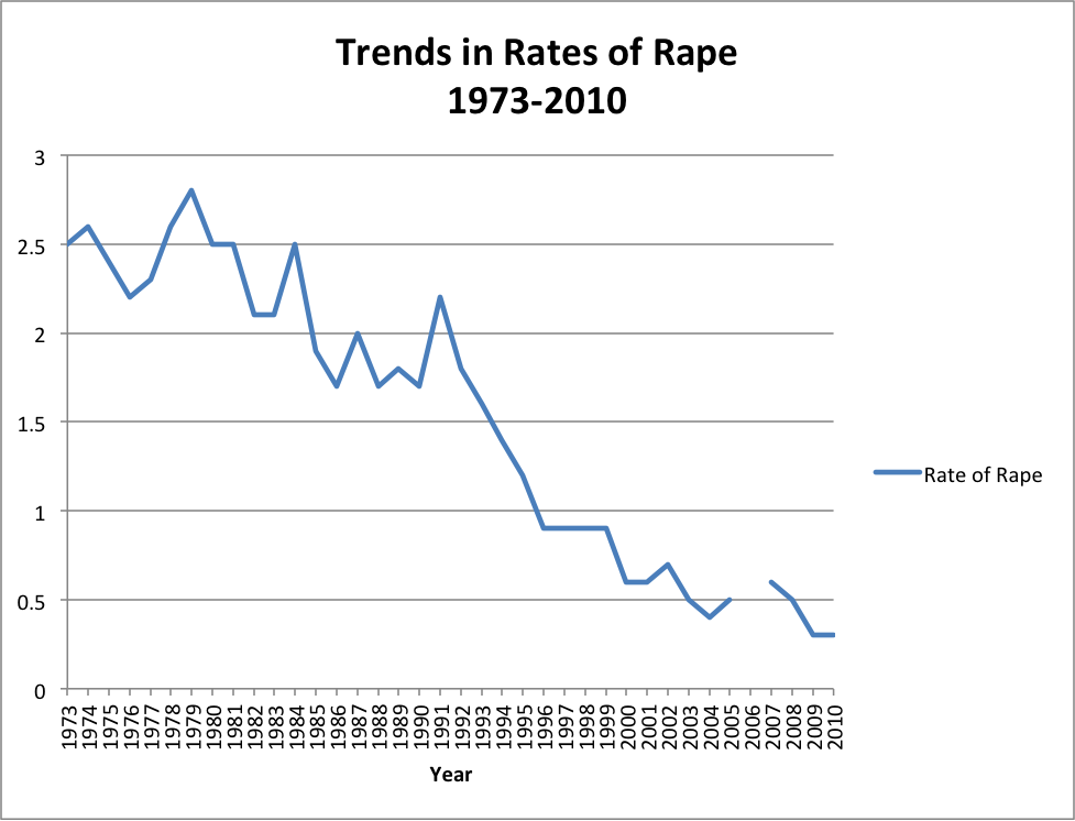 Trends in Rates of Rape Graph