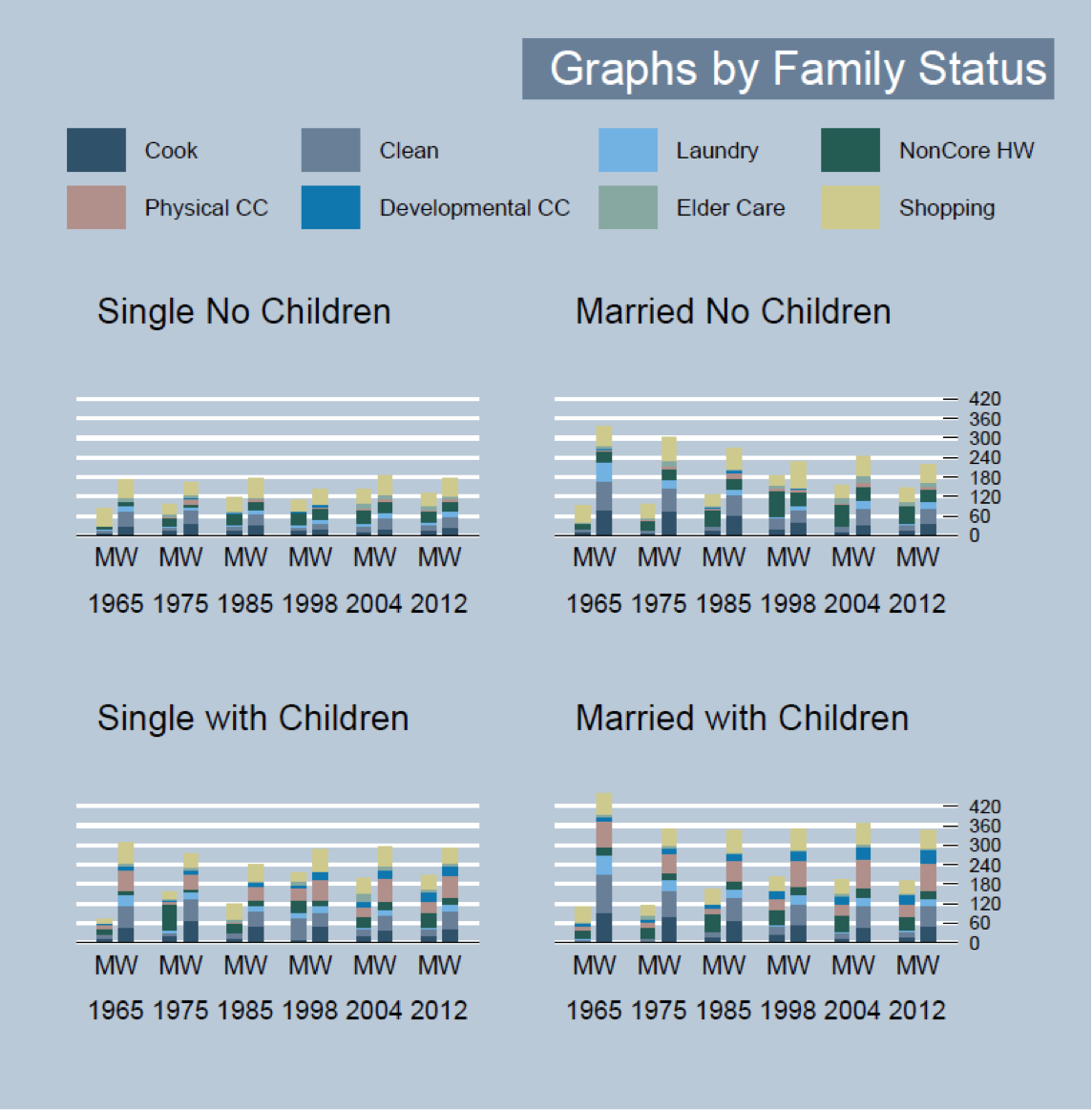 The Complexities of Interpreting Changing Household Patterns