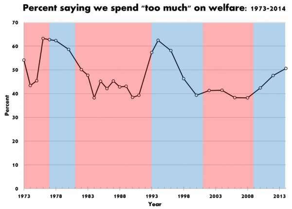 welfare reform attitudes and single mothers employment after  cohen fig 1 we spend too much on welfare