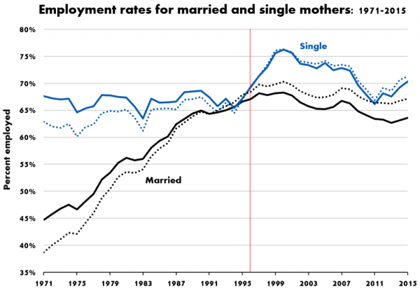 Source: Chart by Philip Cohen using data from the Current Population Survey via IPUMS.org. The sample includes women living in their own (or their spouses') households, with their own children, in the ages 18-54. The dotted lines are unadjusted employment rates, the solid lines are adjusted for age, education, race/ethnicity, and the presence of children under age 5. Details provided at: https://osf.io/5ywra/.
