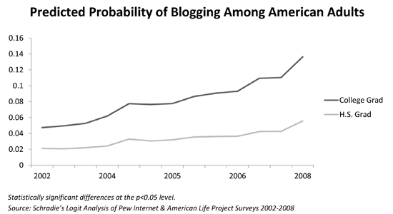 Predicted Probability of Blogging Among American Adults small