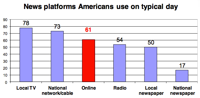 Graph reproduced from y Lee Rainie (@Lrainie), the Director of Pew Research Center's Internet & American Life Project, at the International Journalism Festival last year