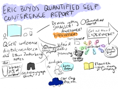 Sacha Chua's rendition of Eric Boyd's report on QS 2011 (Image credit: Sacha Chua)
