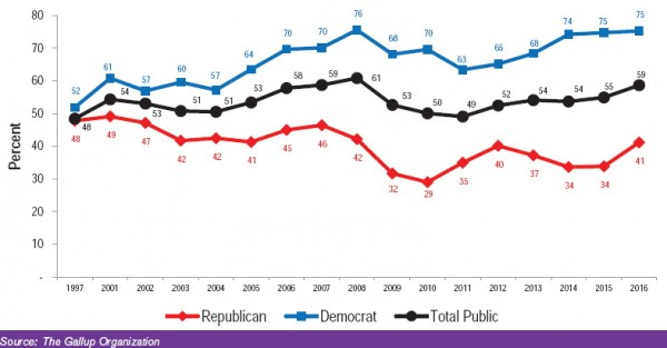 Respondents who saying that the effects of global warming have already begun, by party. Taken from the article in Environment: Science and Policy for Sustainable Development. Click on the chart for more figures and data from the article.