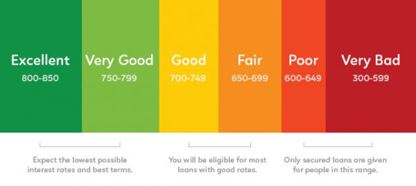 Picture of a color-coded credit score scale
