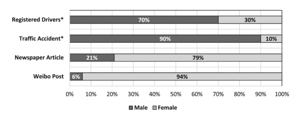 Graph showing the gender ratio of registered drivers, traffic accident, and media coverage.