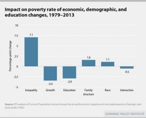 Inequality 4 x more influential over growing poverty than other sources. From Economic Policy Institute