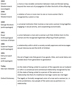 Marriage An Elusive Definition Council On Contemporary Families