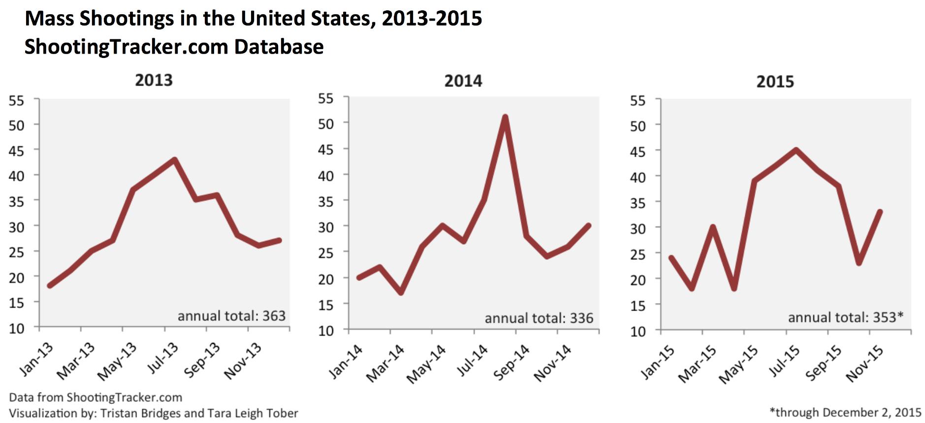 Mass Shootings, 2013-2015 (ShootingTracker.com)1
