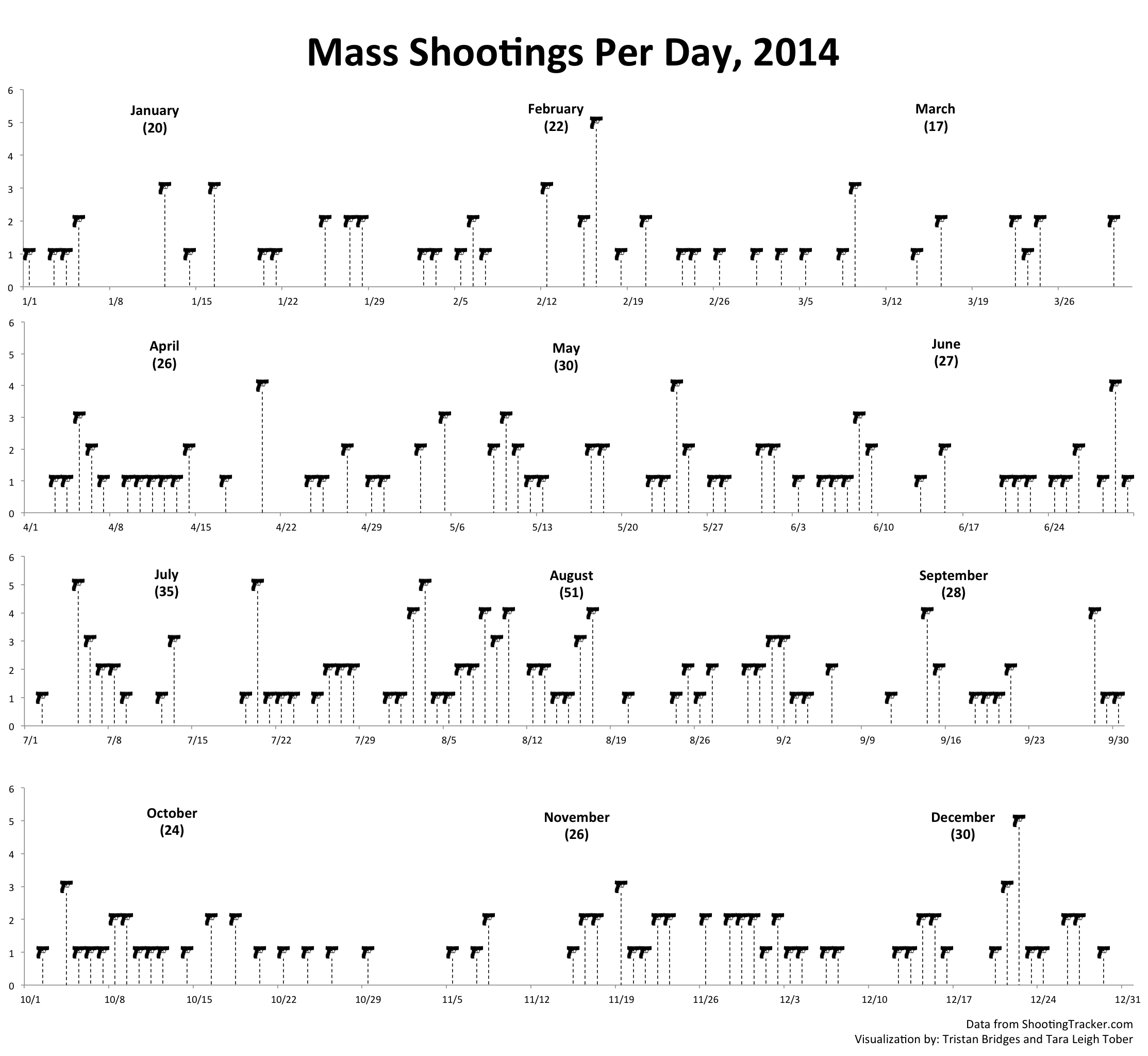 Mass Shootings 2014