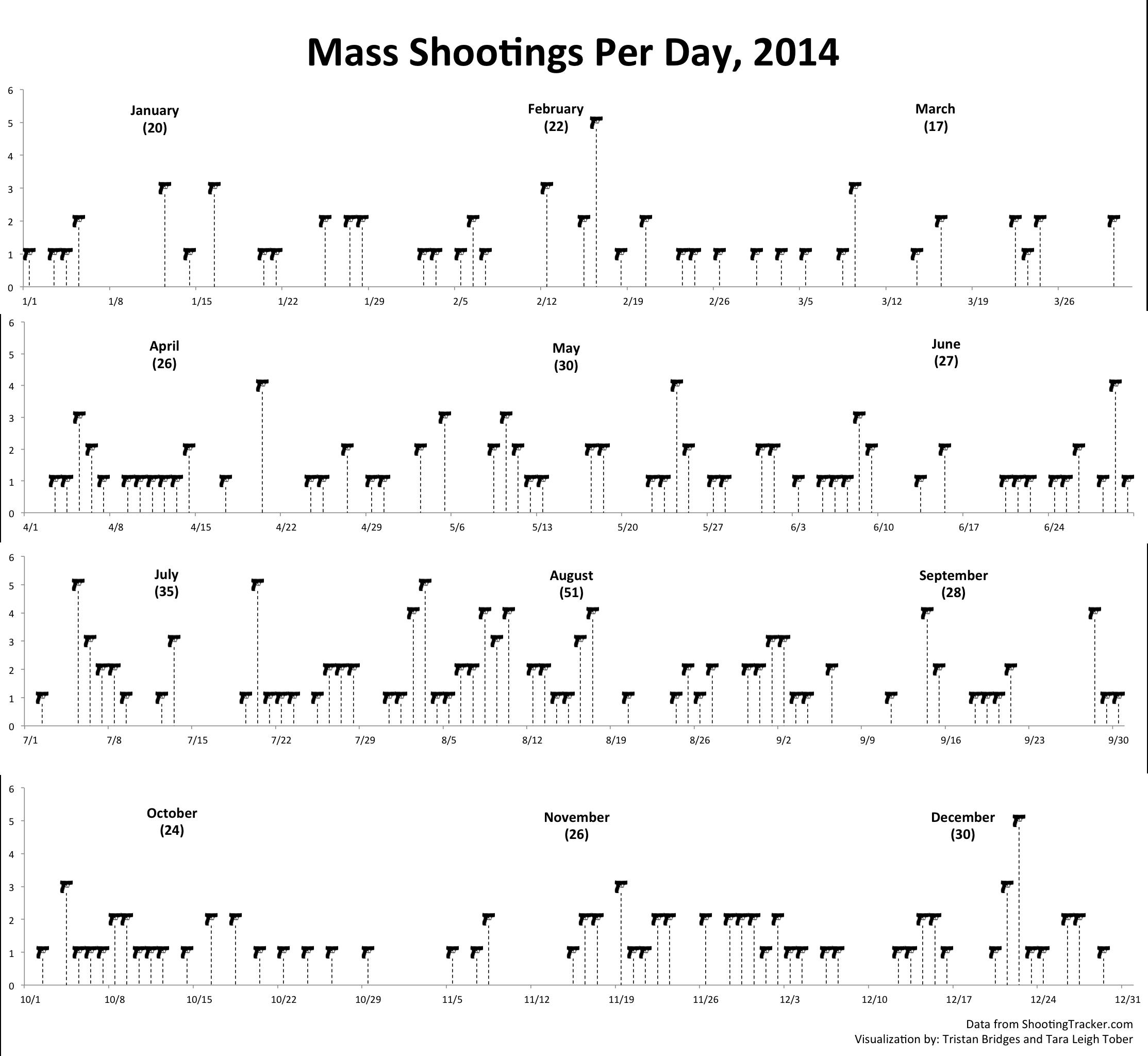 Mass Shootings 2014