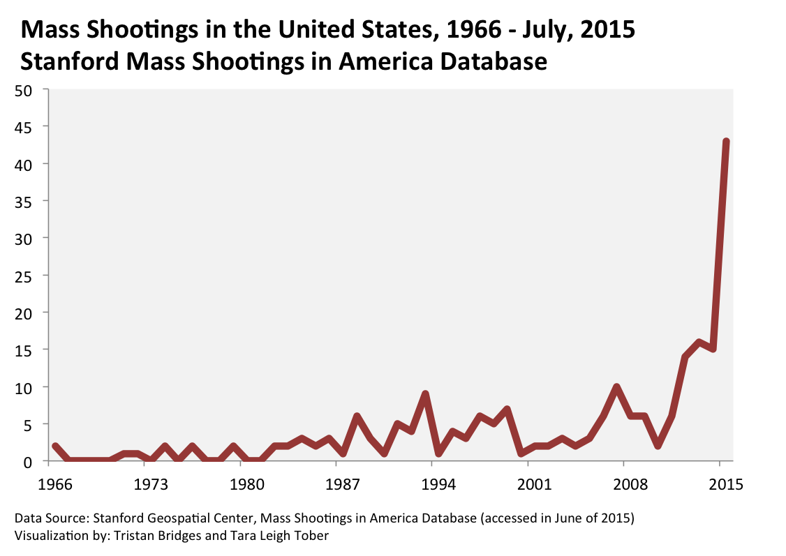What Constitutes a Mass Shooting and Why You Should Care