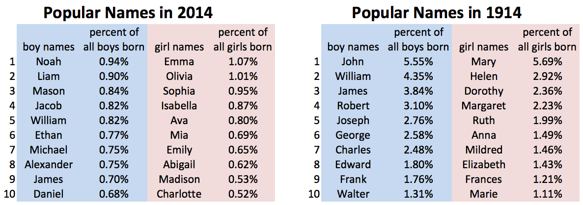 why popular boy names are more popular than popular girl names