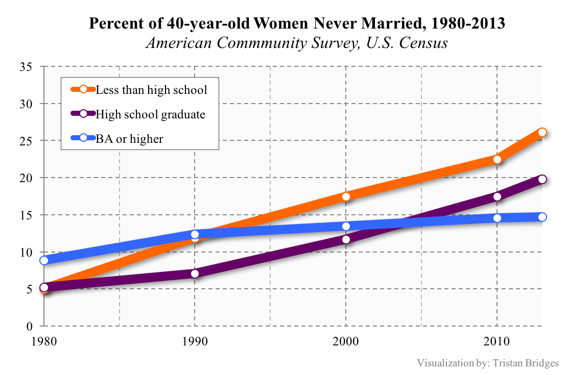 never-married-women-by-education-1980-2013