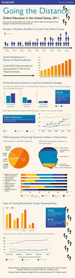 Pearson Learning Solutions Infographic