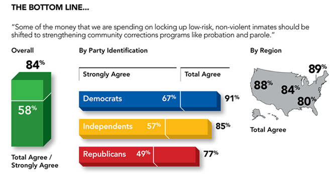 "Pew's ""Public Support for Corrections Reforms"" Bottom Line graphic. Source info via Pew Center on the States, Public Opinion Strategies, and The Mellman Group."