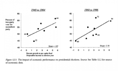 Economic Performance's impact on presidential elections