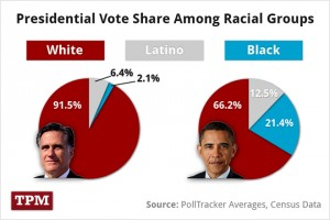 Talking Points Memo has put together this chart on the racial composition of each major party candidate's racial support as of September 2012. Click through to read their analysis.