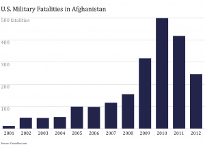 US Fatalities in Afghanistan