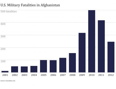 US Fatalities in Afghanistan