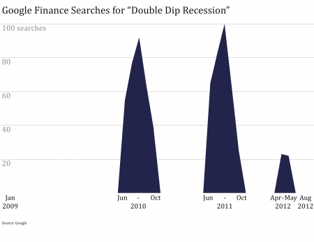 Double Dip Recession Searches