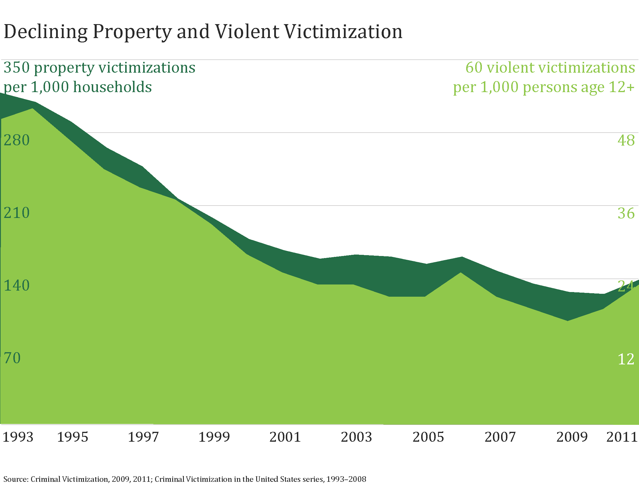 why crime rates will drop There's been an incredible drop in violent crime  as this graph of violent crime rates for the nation shows, the rate is lower than it has been since 1970 and the rate has been on a steady.