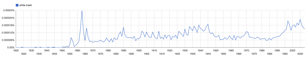 White Trash NGram 1820-2013
