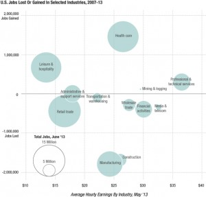 NPR's Planet Money blog. Data from Bureau of Labor Statistics, Design by Matt Stiles and Alyson Hurt. Click to expand.