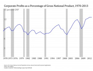 Corp Profit with recession