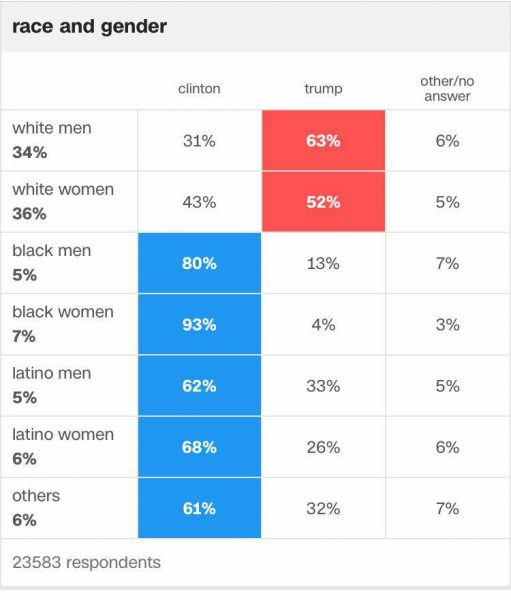 election-clinton-trump-support-by-race-gender-2016