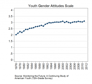 Youth Gender Attitudes Scale_Figure 2