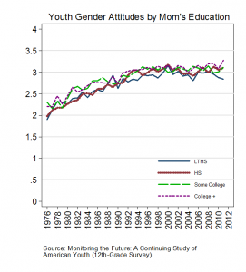 Youth Gender Attitudes by Mom's Education_Figure 4