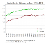 From Pepin's Gender Revolution Rebound - Youth Edition