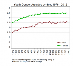Youth Gender Attitudes by Sex_Figure 3