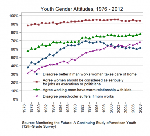 Youth Gender Attitudes_Figure 1