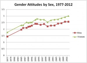 gender attitudes by sex