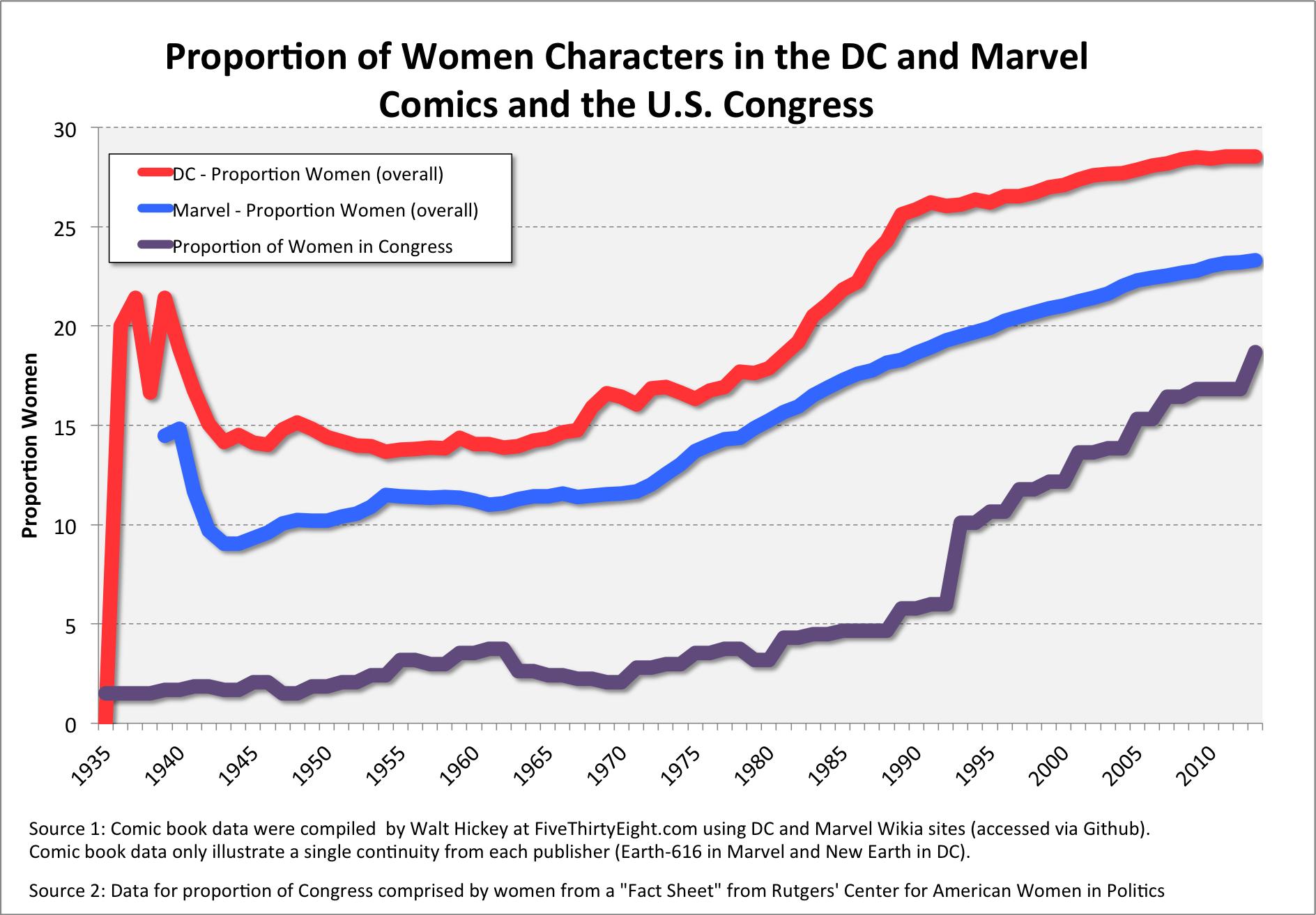 Comic Book Data