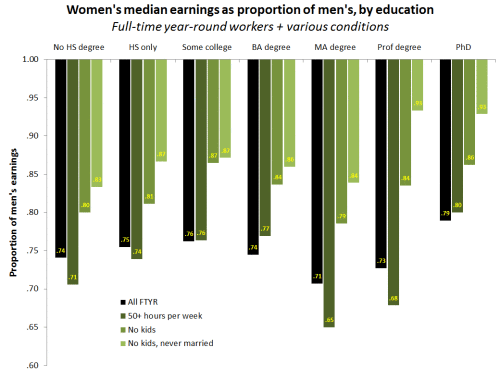 Graph produced by Philip Cohen - https://familyinequality.wordpress.com/2013/11/08/gender-gap-statistic-gets-it-from-all-sides/