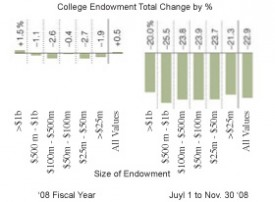 Remixed College Endowment Graphic