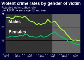 Bureau of justice statistics violent crime by gender of for Bureau justice statistics