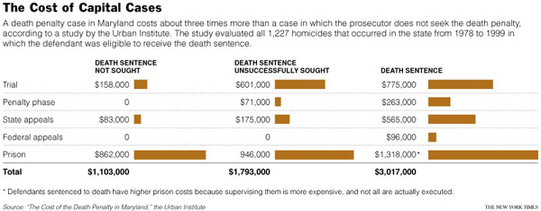 Death Penalty Costs in Maryland - The New York Times