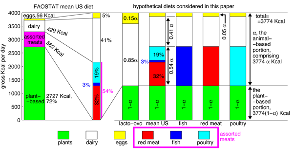 "Figure 1 from ""Diet, Energy, and Global Warming"" by Eshel and Martin"