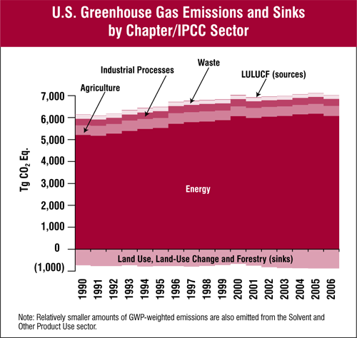 US Greenhouse Gas Inventory Report - Executive Summary, Figure ES-11