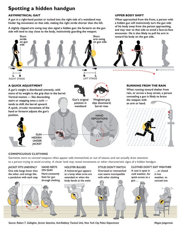 Spotting a Hidden Handgun - Graphic by Megan Jaegerman
